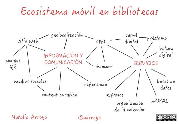 Ecosistema móvil en bibliotecas