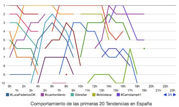 Gráfico elaborado por Trendinalia.